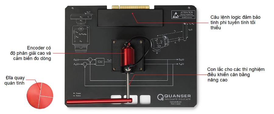 Cấu trúc Quanser Control Board