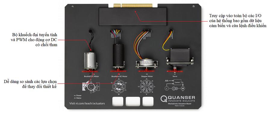 Cấu trúc bo Quanser Mechatronic Actuators