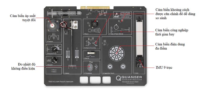 Cấu trúc bo Quanser Mechatronic Sensors
