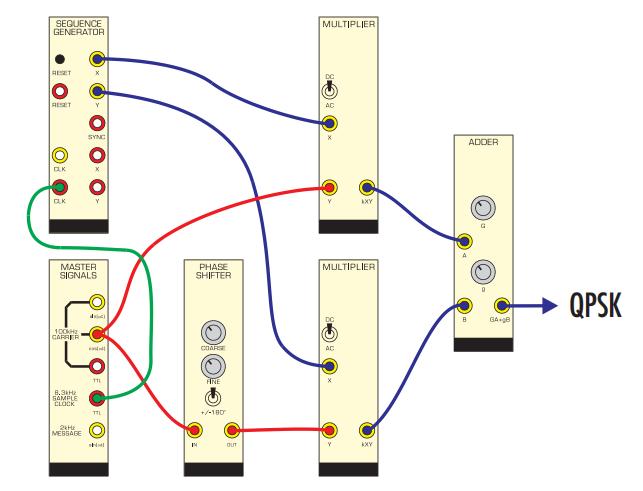 Phương pháp tiếp cận sơ đồ khối trong giảng dạy viễn thông - Sơ đồ mô-đun Emona TIMS để điều chế QPSK